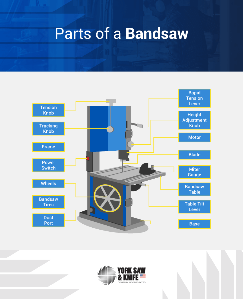 the parts of a bandsaw infographic